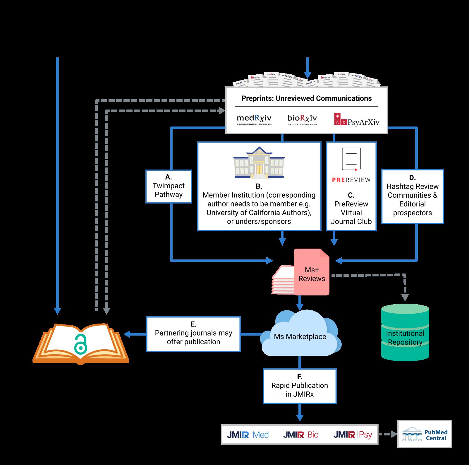 JMIRx-flowchart-graphic-figure-Bigger.png